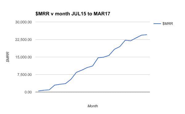 MRR graph