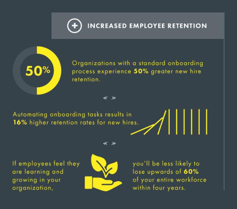Increase Remote Team Member Retention Statistics