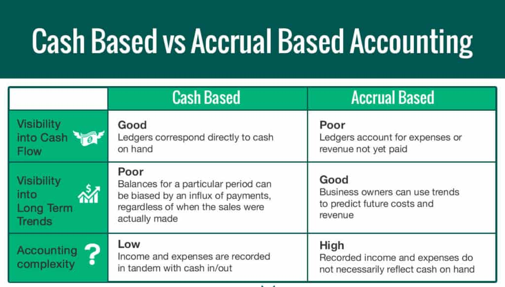 Cash Based vs Accrual Based Accounting: Which should you choose?