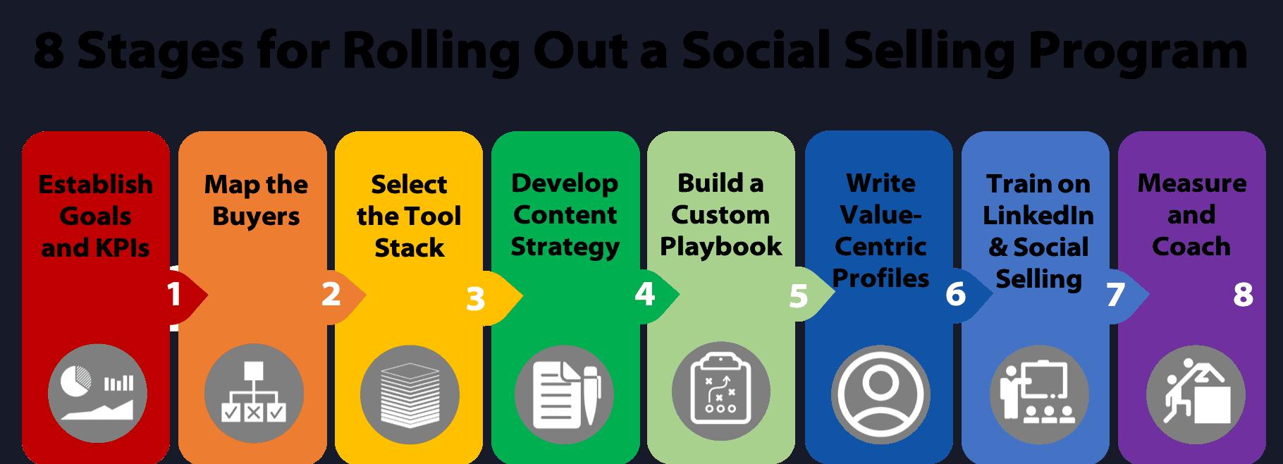 LinkedIn-and-Social-Selling-Training-Programs